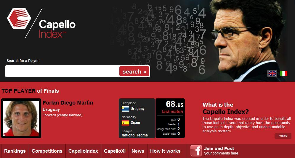 website capelloindex.com