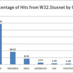 Percentage Of Stuxnet Hits By Country